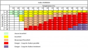 indice humidex - aeroclub Antibes