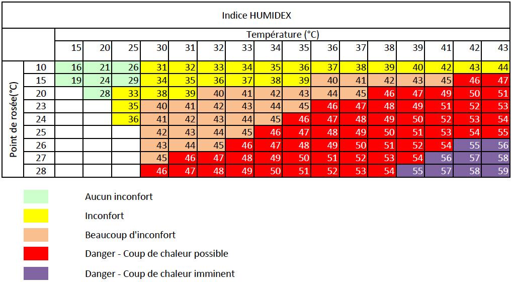 Humidex indice de ressenti de chaleur aeroclub d 39 antibes ato - Coup de chaleur wikipedia ...